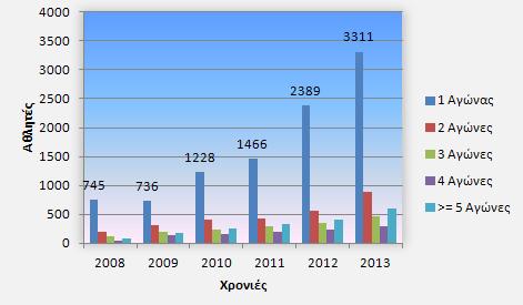 Διάγραμμα 5: Αθλητές και αριθμός αγώνων που συμμετείχαν/ Έτος