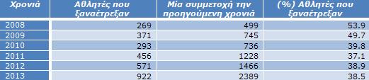 Πίνακας 5α: Αθλητές που έτρεξαν ξανά ενώ την προηγούμενη είχαν μόνο μία συμμετοχή